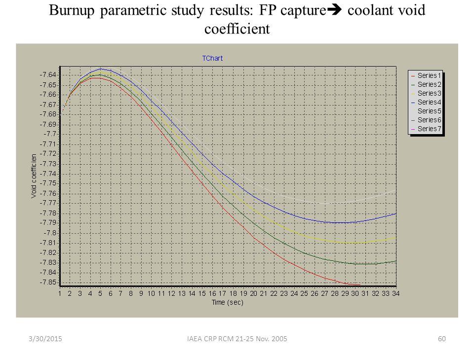 3/30/2015IAEA CRP RCM 21-25 Nov. 200560 Burnup parametric study results: FP capture  coolant void coefficient