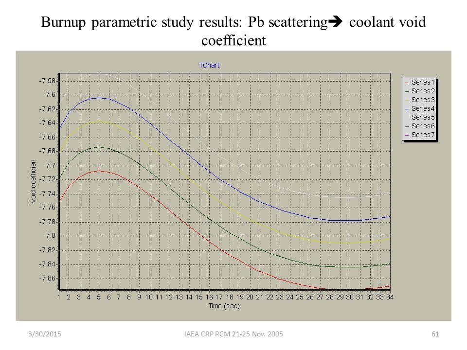 3/30/2015IAEA CRP RCM 21-25 Nov. 200561 Burnup parametric study results: Pb scattering  coolant void coefficient