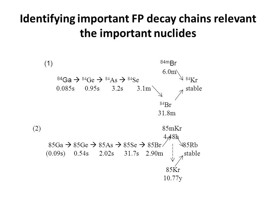 Identifying important FP decay chains relevant the important nuclides (1) 84m Br 6.0m 84 Ga  84 Ge  84 As  84 Se 84 Kr 0.085s 0.95s 3.2s 3.1m stable 84 Br 31.8m (2) 85mKr 4.48h 85Ga  85Ge  85As  85Se  85Br 85Rb (0.09s) 0.54s 2.02s 31.7s 2.90mstable 85Kr 10.77y