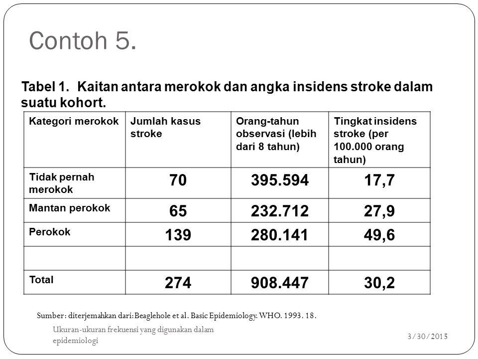 Contoh 5. 3/30/2015 Ukuran-ukuran frekuensi yang digunakan dalam epidemiologi 20 Tabel 1. Kaitan antara merokok dan angka insidens stroke dalam suatu