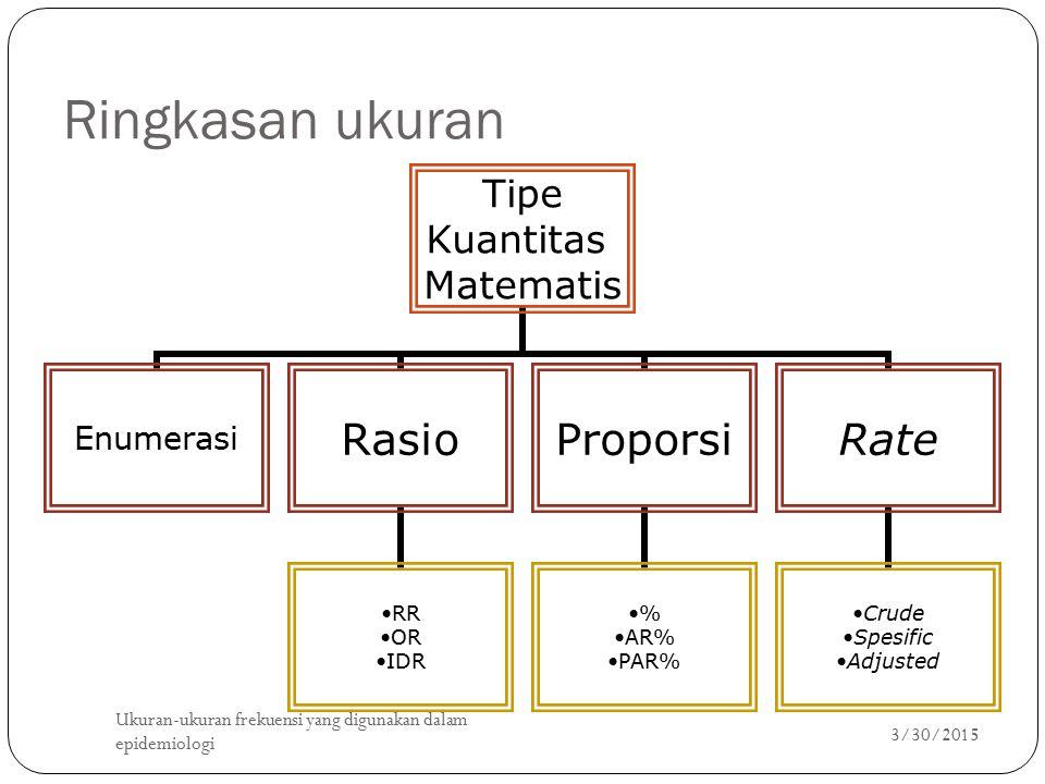 Ringkasan ukuran Tipe Kuantitas Matematis EnumerasiRasio RR OR IDR Proporsi % AR% PAR% Rate Crude Spesific Adjusted 3/30/2015 Ukuran-ukuran frekuensi