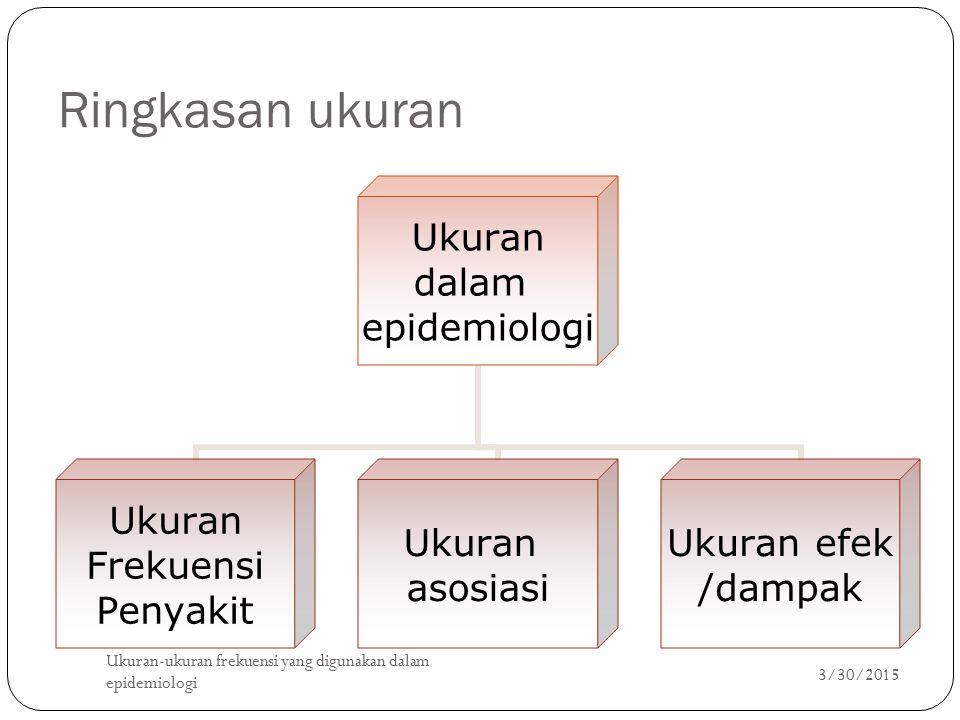 Ringkasan ukuran Ukuran dalam epidemiologi Ukuran Frekuensi Penyakit Ukuran asosiasi Ukuran efek /dampak 3/30/2015 Ukuran-ukuran frekuensi yang diguna