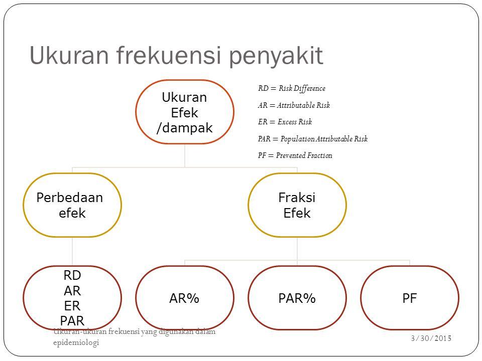Ukuran frekuensi penyakit Ukuran Efek /dampak Perbedaan efek RD AR ER PAR Fraksi Efek AR%PAR%PF 3/30/2015 Ukuran-ukuran frekuensi yang digunakan dalam