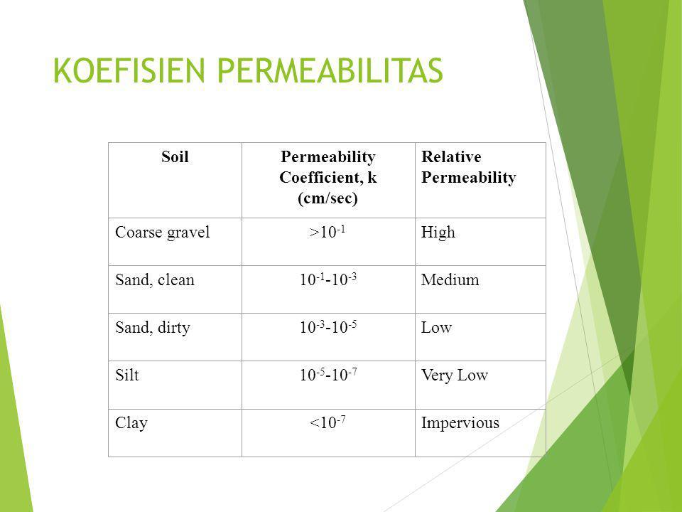 KOEFISIEN PERMEABILITAS SoilPermeability Coefficient, k (cm/sec) Relative Permeability Coarse gravel>10 -1 High Sand, clean10 -1 -10 -3 Medium Sand, dirty10 -3 -10 -5 Low Silt10 -5 -10 -7 Very Low Clay<10 -7 Impervious