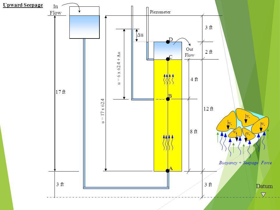 17 ft 3 ft 12 ft In Flow Out Flow 2 ft 4 ft Datum 3 ft 8 ft Piezometer A B C D u = 6 x 62.4 +  u uu u = 17 x 62.4 Upward Seepage Buoyancy + Seepage Force WsWs WsWs WsWs WsWs WsWs
