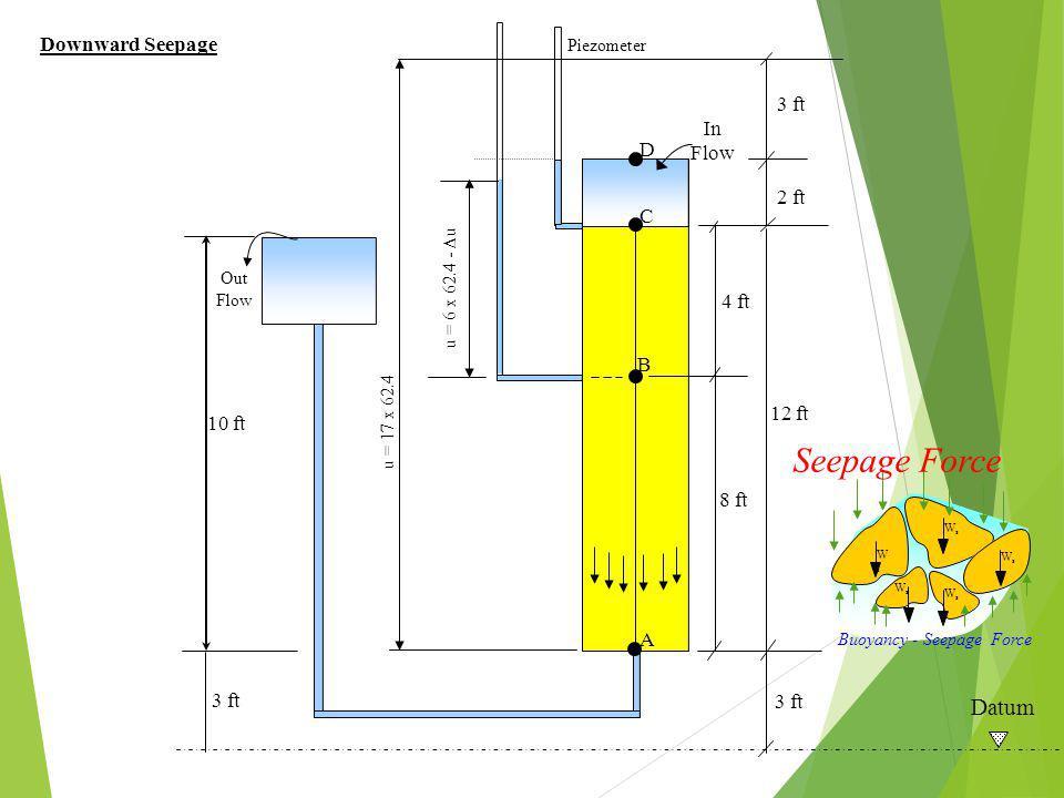 10 ft 3 ft 12 ft In Flow Out Flow 2 ft 4 ft Datum 3 ft 8 ft Piezometer A B C D u = 6 x 62.4 -  u u = 17 x 62.4 Downward Seepage Buoyancy - Seepage Force WsWs WsWs WsWs WsWs WsWs Seepage Force
