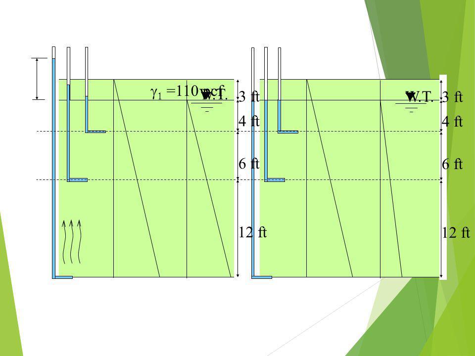 3 ft 4 ft 6 ft 12 ft   =110 pcf W.T. 3 ft 4 ft 6 ft 12 ft