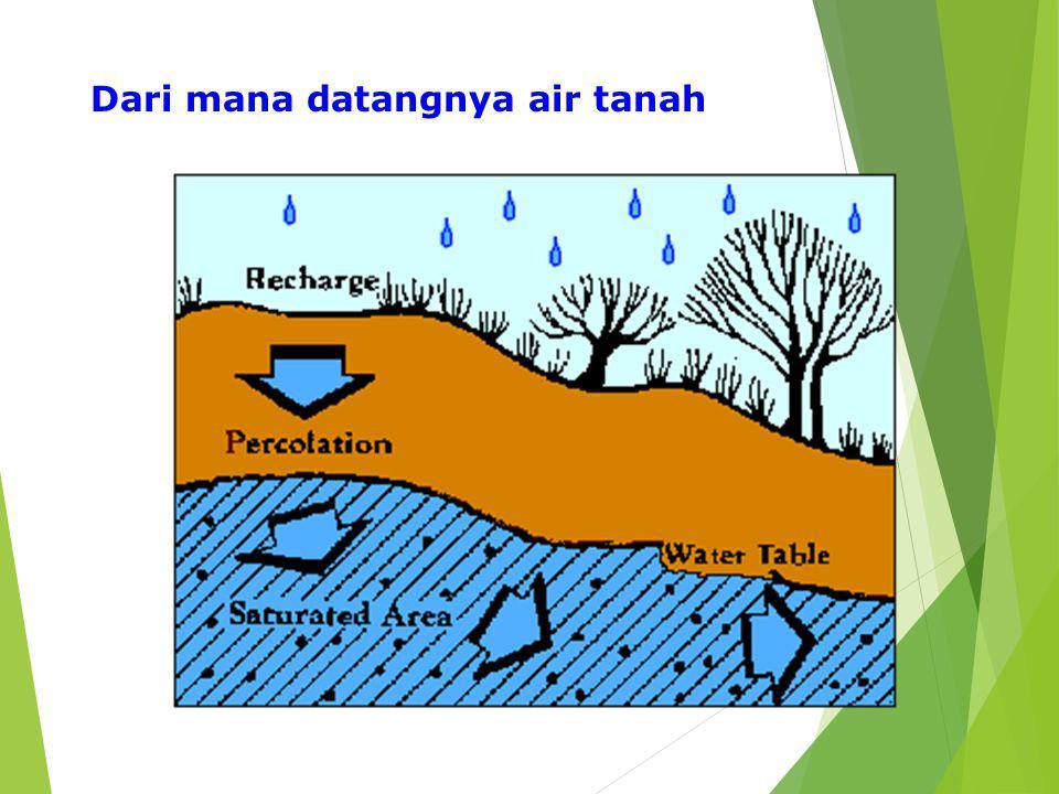 Dari mana datangnya air tanah