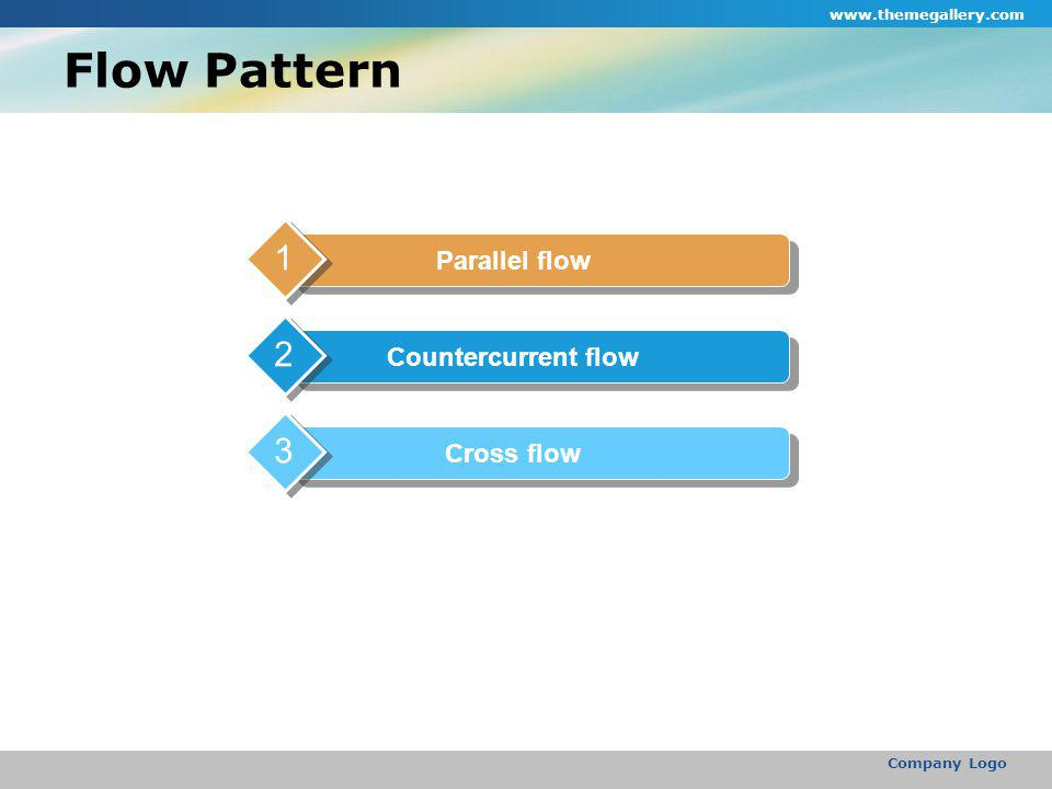 Flow Pattern www.themegallery.com Company Logo Parallel flow 1 Countercurrent flow 2 Cross flow 3