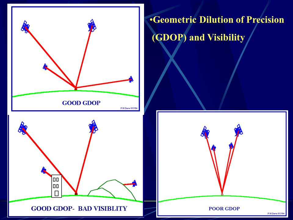 Geometric Dilution of Precision (GDOP) and Visibility