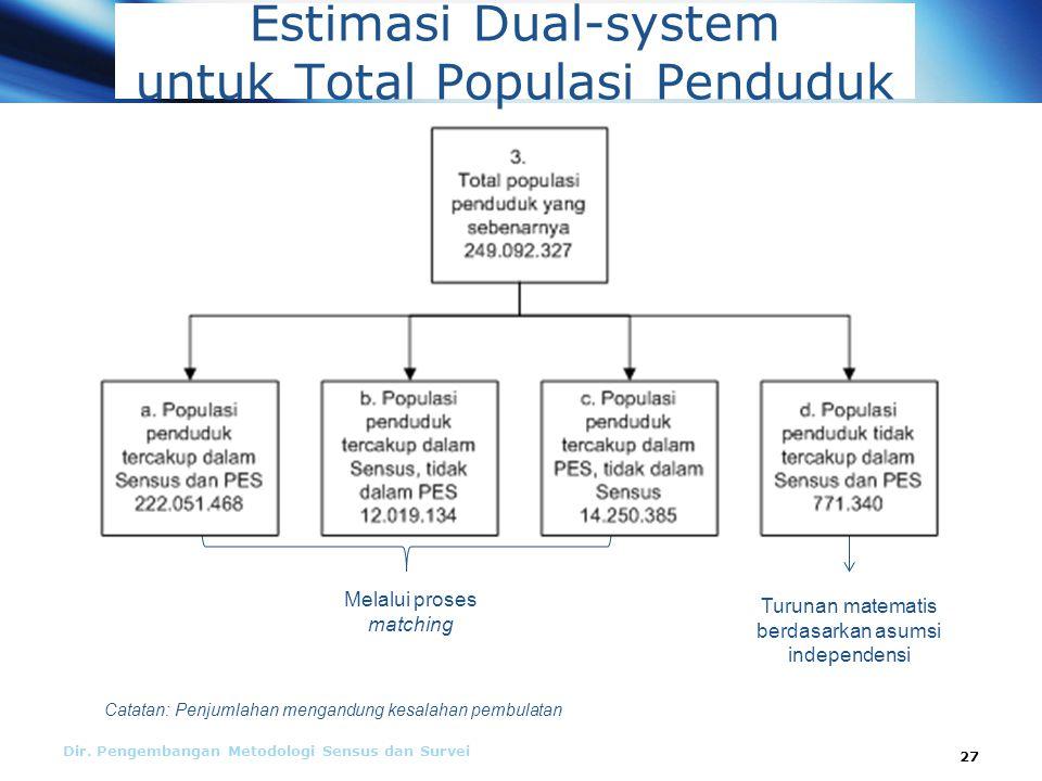 Estimasi Dual-system untuk Total Populasi Penduduk Dir.