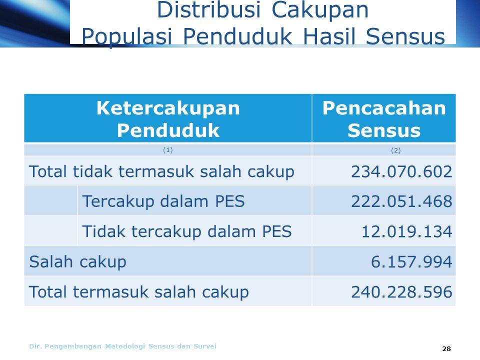 Distribusi Cakupan Populasi Penduduk Hasil Sensus Dir.