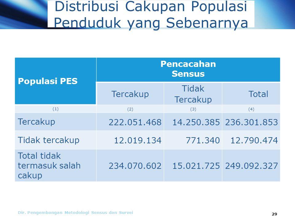 Distribusi Cakupan Populasi Penduduk yang Sebenarnya Dir.