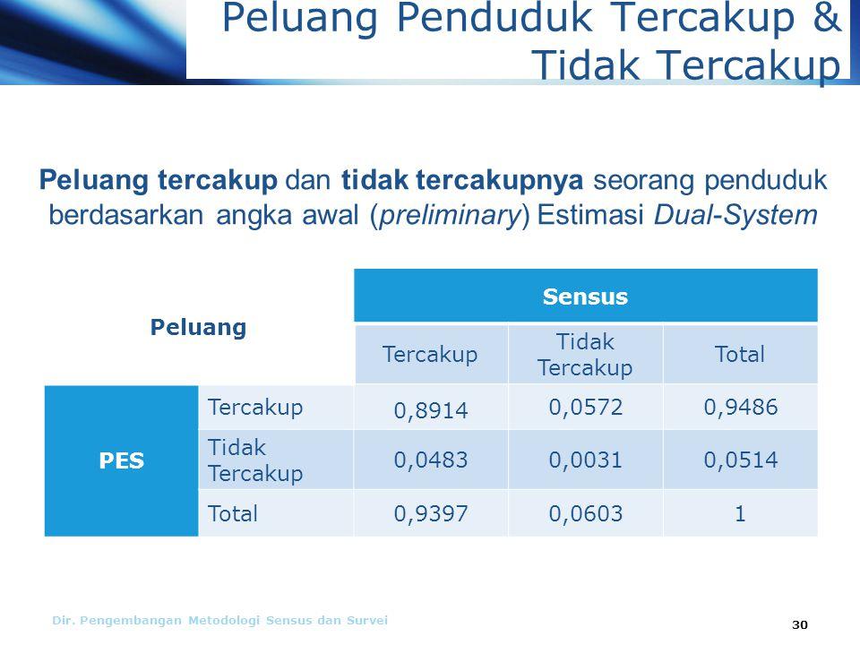 Dir. Pengembangan Metodologi Sensus dan Survei 30 Peluang Sensus Tercakup Tidak Tercakup Total PES Tercakup 0,8914 0,05720,9486 Tidak Tercakup 0,04830