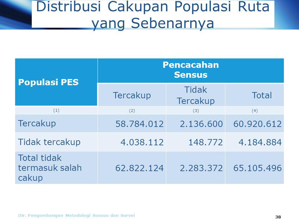 Distribusi Cakupan Populasi Ruta yang Sebenarnya Dir.