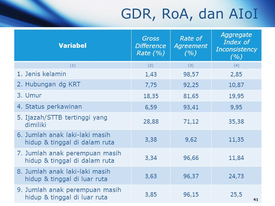 GDR, RoA, dan AIoI Variabel Gross Difference Rate (%) Rate of Agreement (%) Aggregate Index of Inconsistency (%) (1)(2)(3)(4) 1. Jenis kelamin 1,4398,