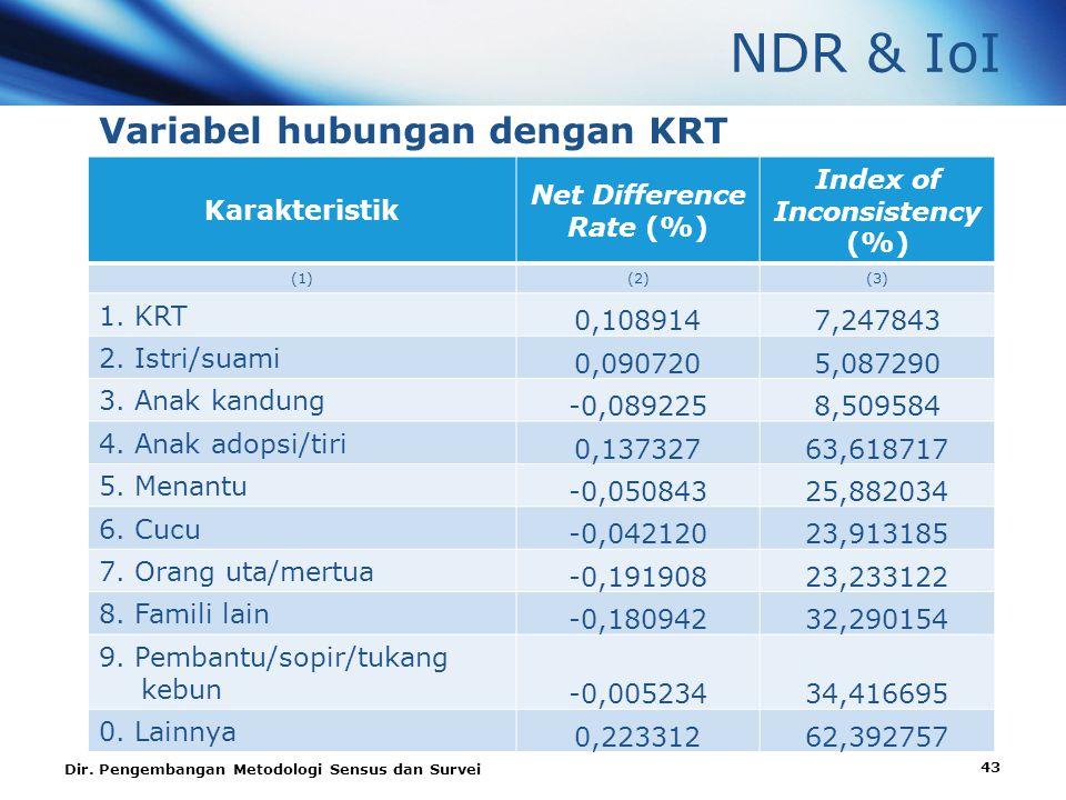 NDR & IoI Variabel hubungan dengan KRT Karakteristik Net Difference Rate (%) Index of Inconsistency (%) (1)(2)(3) 1.