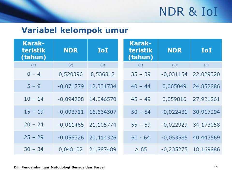 NDR & IoI Variabel kelompok umur Karak- teristik (tahun) NDRIoI Karak- teristik (tahun) NDRIoI (1)(2)(3)(1)(2)(3) 0 – 4 0,5203968,53681235 – 39-0,03115422,029320 5 – 9 -0,07177912,33173440 – 440,06504924,852886 10 – 14 -0,09470814,04657045 – 490,05981627,921261 15 – 19 -0,09371116,66430750 – 54-0,02243130,917294 20 – 24 -0,01146521,10577455 – 59-0,02292934,173058 25 – 29 -0,05632620,41432660 - 64-0,05358540,443569 30 – 34 0,04810221,887489≥ 65-0,23527518,169886 Dir.