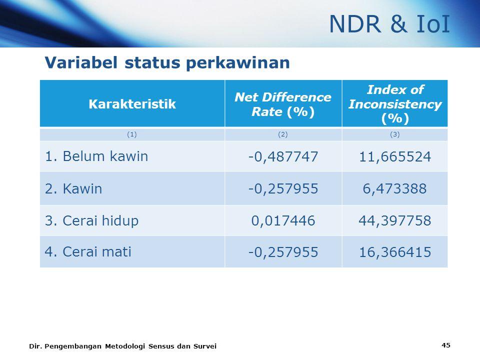 NDR & IoI Variabel status perkawinan Karakteristik Net Difference Rate (%) Index of Inconsistency (%) (1)(2)(3) 1.