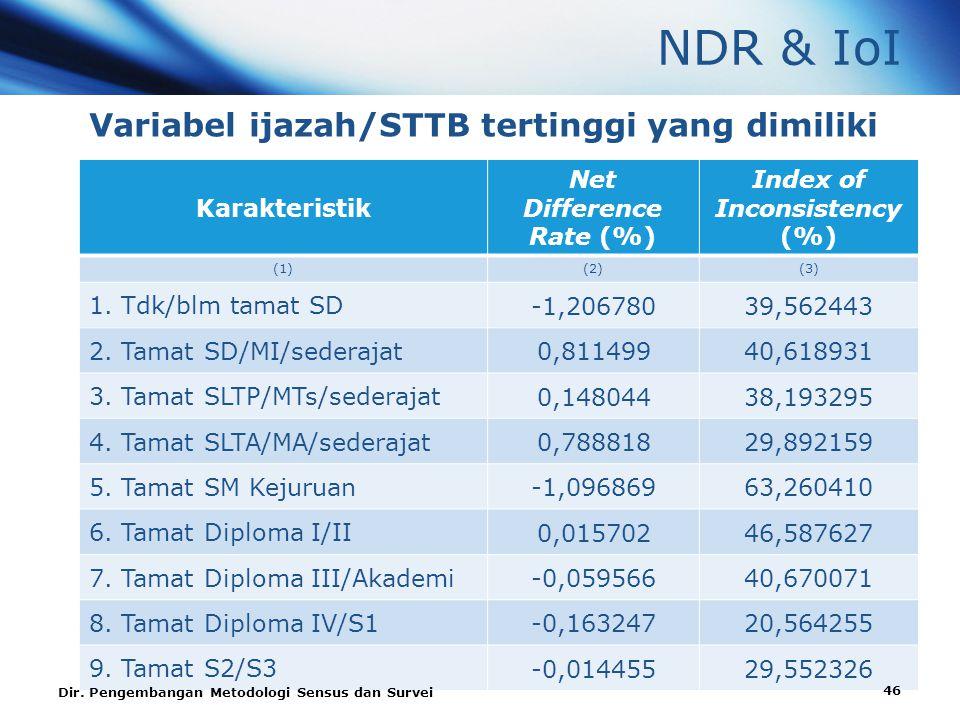 NDR & IoI Variabel ijazah/STTB tertinggi yang dimiliki Karakteristik Net Difference Rate (%) Index of Inconsistency (%) (1)(2)(3) 1.