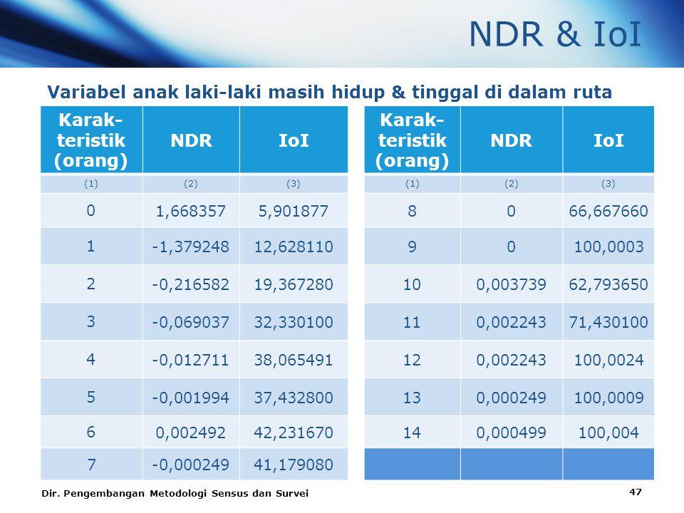 NDR & IoI Variabel anak laki-laki masih hidup & tinggal di dalam ruta Karak- teristik (orang) NDRIoI Karak- teristik (orang) NDRIoI (1)(2)(3)(1)(2)(3) 0 1,6683575,9018778066,667660 1 -1,37924812,62811090100,0003 2 -0,21658219,367280100,00373962,793650 3 -0,06903732,330100110,00224371,430100 4 -0,01271138,065491120,002243100,0024 5 -0,00199437,432800130,000249100,0009 6 0,00249242,231670140,000499100,004 7-0,00024941,179080 Dir.