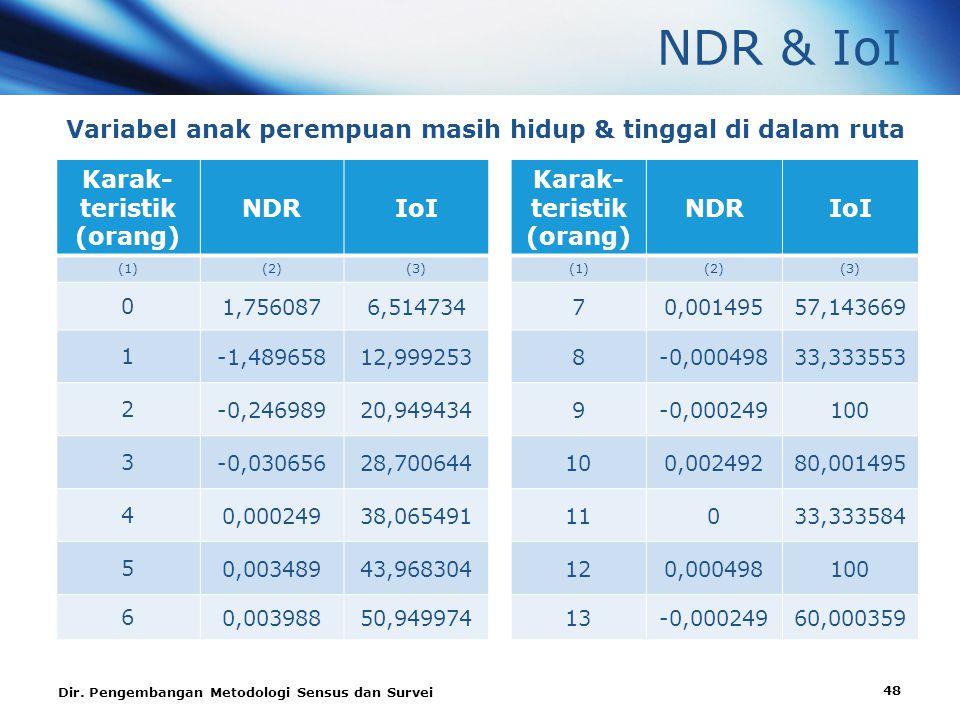 NDR & IoI Variabel anak perempuan masih hidup & tinggal di dalam ruta Karak- teristik (orang) NDRIoI Karak- teristik (orang) NDRIoI (1)(2)(3)(1)(2)(3) 0 1,7560876,51473470,00149557,143669 1 -1,48965812,9992538-0,00049833,333553 2 -0,24698920,9494349-0,000249100 3 -0,03065628,700644100,00249280,001495 4 0,00024938,06549111033,333584 5 0,00348943,968304120,000498100 6 0,00398850,94997413-0,00024960,000359 Dir.