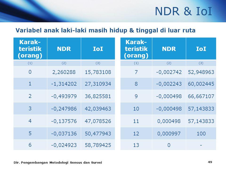 NDR & IoI Variabel anak laki-laki masih hidup & tinggal di luar ruta Karak- teristik (orang) NDRIoI Karak- teristik (orang) NDRIoI (1)(2)(3)(1)(2)(3) 0 2,26028815,7831087-0,00274252,948963 1 -1,31420227,3109348-0,00224360,002445 2 -0,49397936,8255819-0,00049866,667107 3 -0,24798642,03946310-0,00049857,143833 4 -0,13757647,078526110,00049857,143833 5 -0,03713650,477943120,000997100 6 -0,02492358,789425130- Dir.