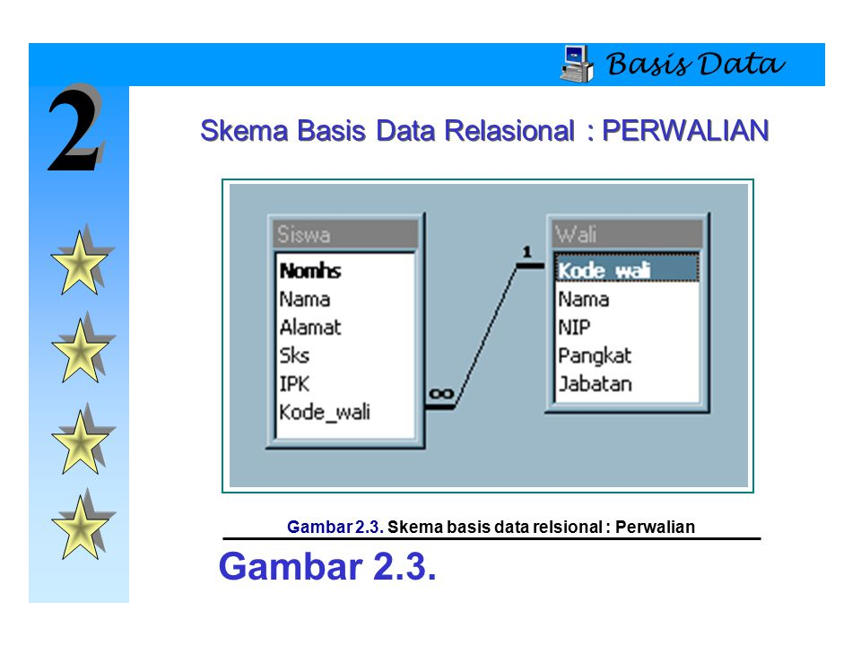 2 2 Basis Data Skema Basis Data Relasional : PERWALIAN Gambar 2.3.