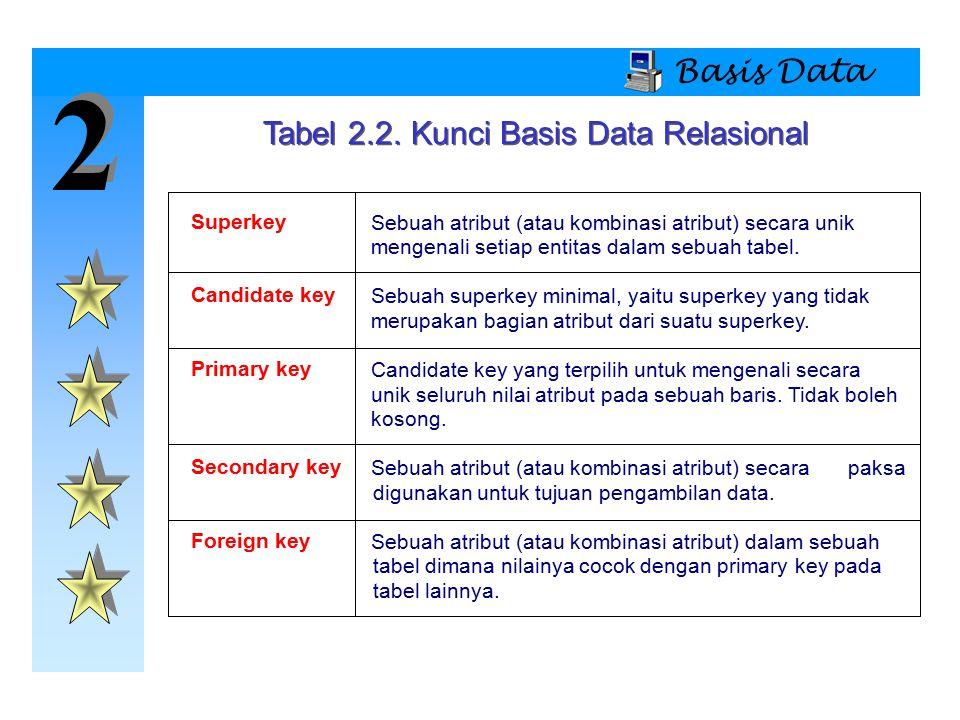 2 2 Basis Data Tabel 2.2. Kunci Basis Data Relasional Superkey Sebuah atribut (atau kombinasi atribut) secara unik mengenali setiap entitas dalam sebu