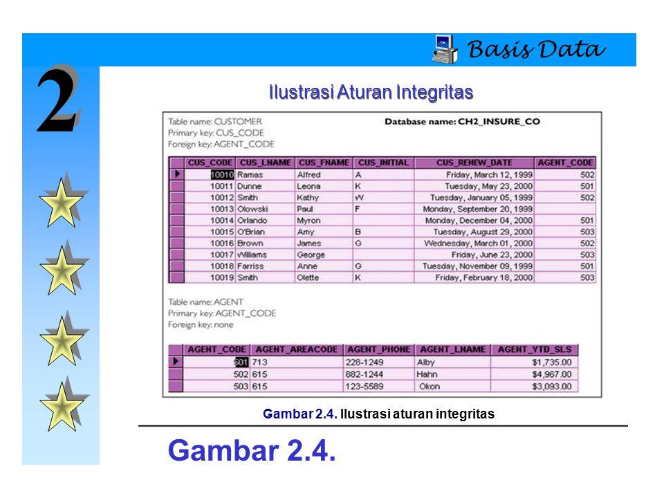 2 2 Basis Data Ilustrasi Aturan Integritas Gambar 2.4. Gambar 2.4. Ilustrasi aturan integritas