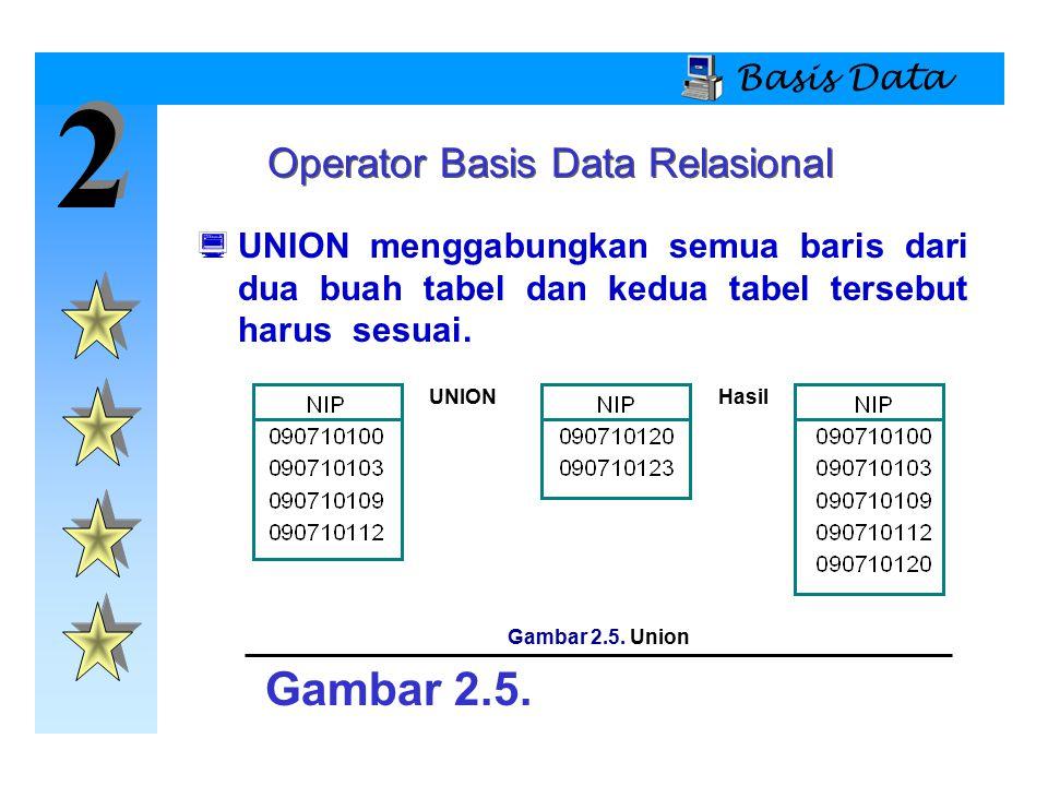 2 2 Basis Data  UNION menggabungkan semua baris dari dua buah tabel dan kedua tabel tersebut harus sesuai. Operator Basis Data Relasional UNIONHasil
