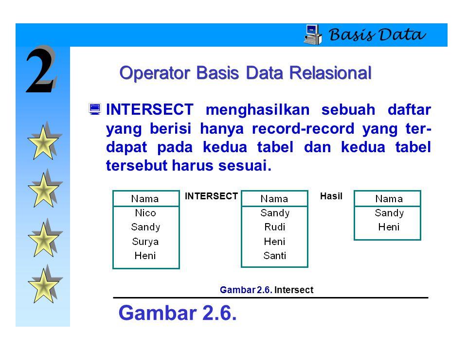 2 2 Basis Data  INTERSECT menghasilkan sebuah daftar yang berisi hanya record-record yang ter- dapat pada kedua tabel dan kedua tabel tersebut harus