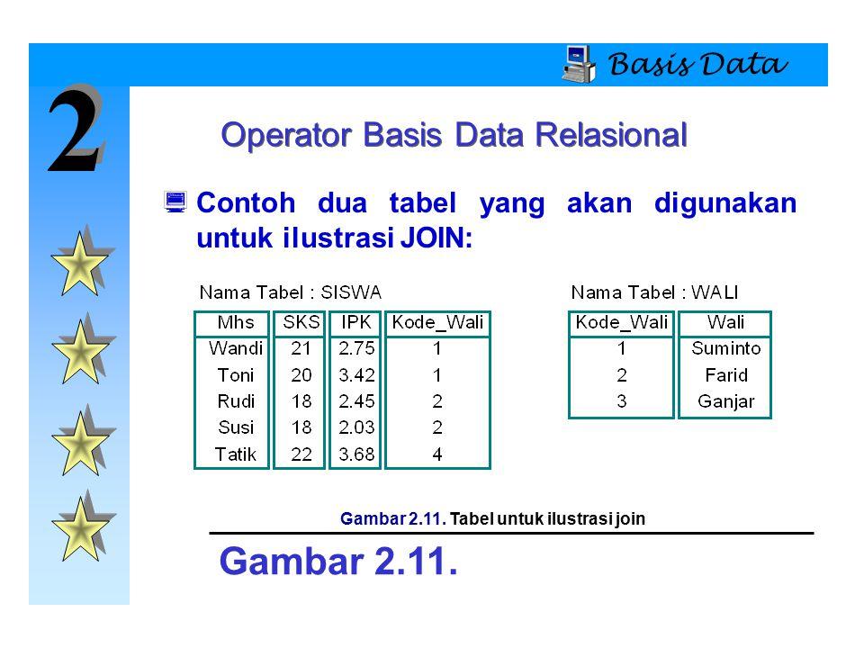 2 2 Basis Data Operator Basis Data Relasional  Contoh dua tabel yang akan digunakan untuk ilustrasi JOIN: Gambar 2.11. Gambar 2.11. Tabel untuk ilust