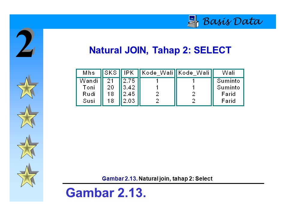 2 2 Basis Data Natural JOIN, Tahap 2: SELECT Gambar 2.13. Gambar 2.13. Natural join, tahap 2: Select