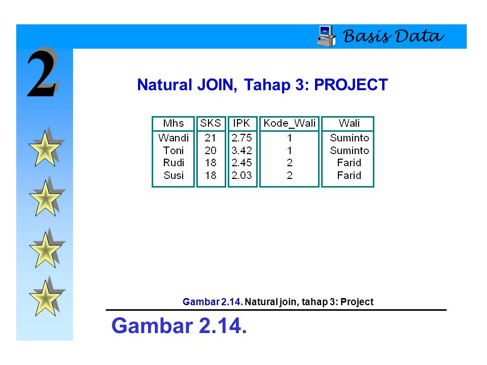 2 2 Basis Data Natural JOIN, Tahap 3: PROJECT Gambar 2.14. Gambar 2.14. Natural join, tahap 3: Project
