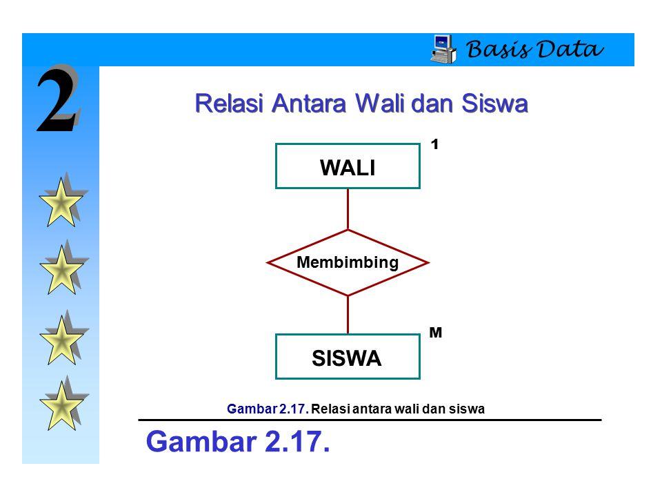 2 2 Basis Data Relasi Antara Wali dan Siswa WALI Membimbing SISWA Gambar 2.17. Gambar 2.17. Relasi antara wali dan siswa 1 M