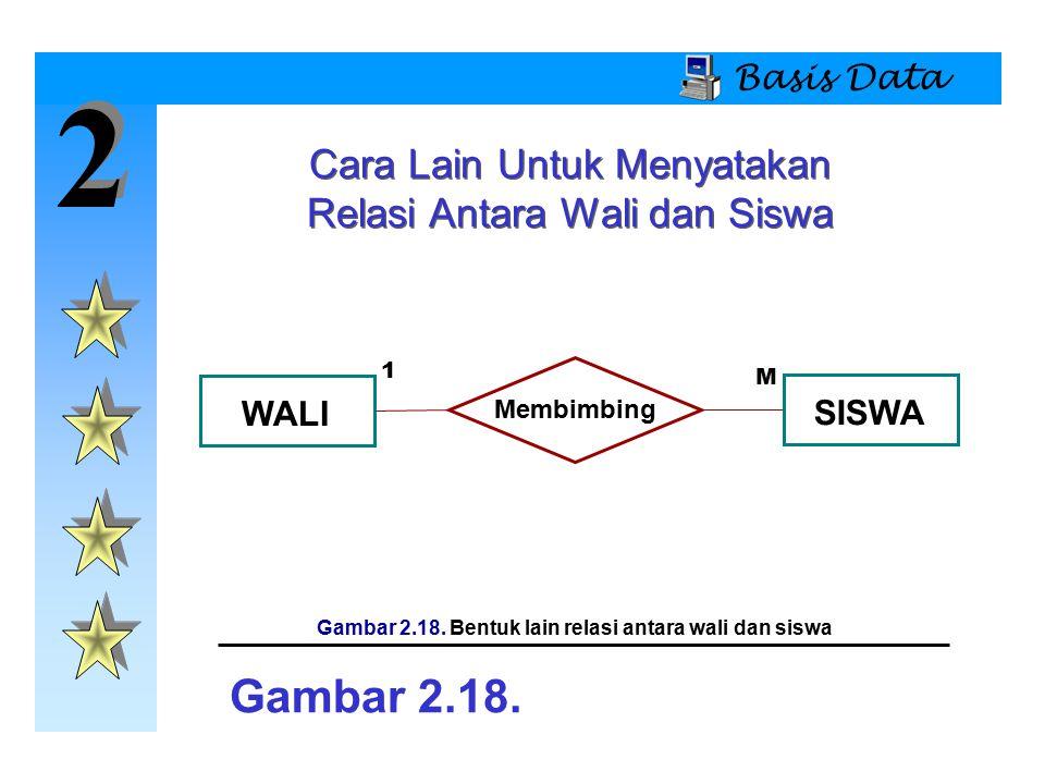 2 2 Basis Data Cara Lain Untuk Menyatakan Relasi Antara Wali dan Siswa WALI Membimbing SISWA Gambar 2.18. Gambar 2.18. Bentuk lain relasi antara wali