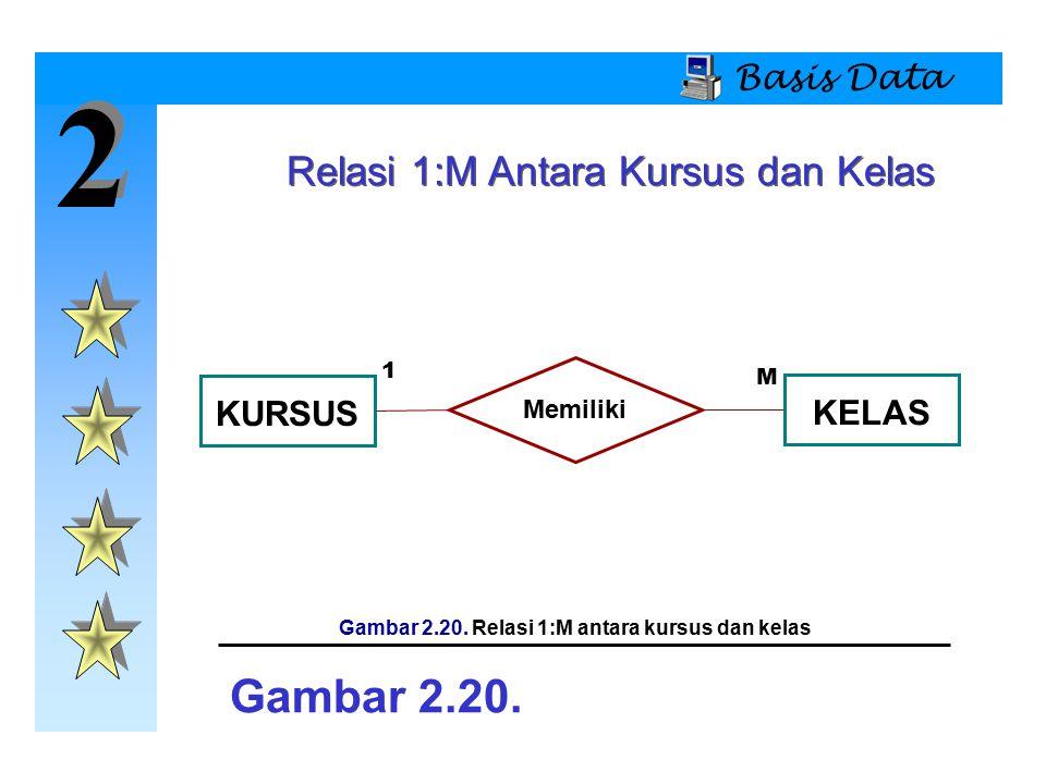 2 2 Basis Data KURSUS Memiliki KELAS Gambar 2.20. Gambar 2.20. Relasi 1:M antara kursus dan kelas 1 M Relasi 1:M Antara Kursus dan Kelas