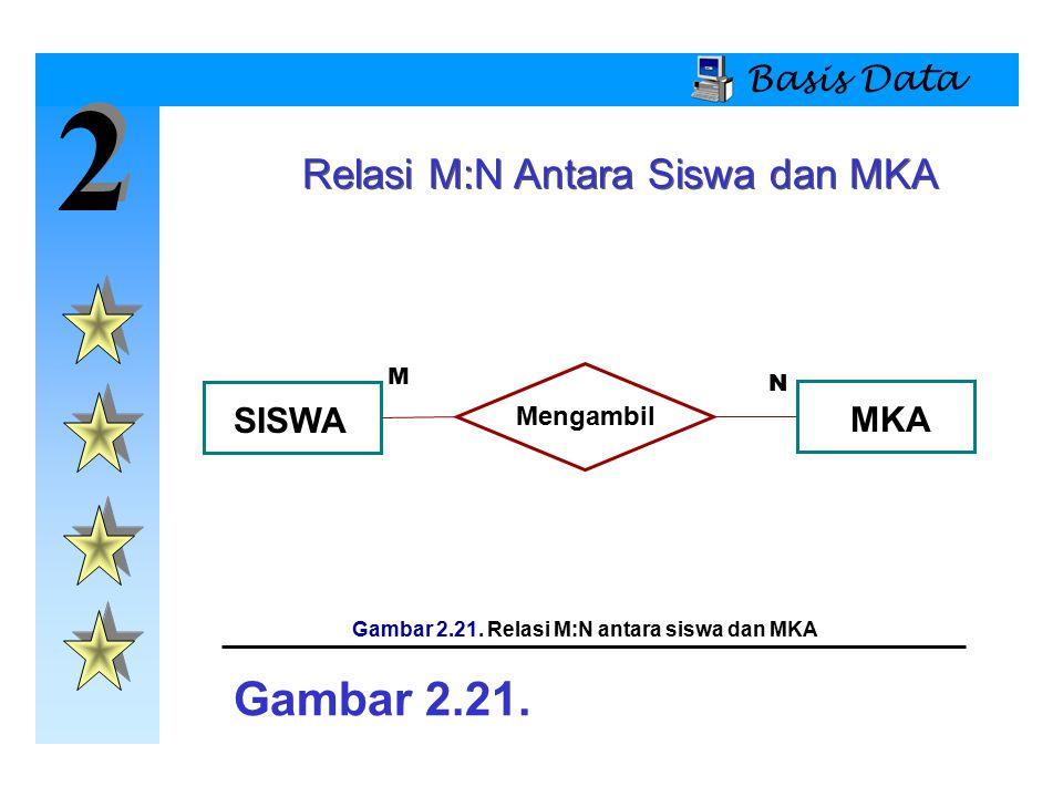 2 2 Basis Data SISWA Mengambil MKA Gambar 2.21. Gambar 2.21. Relasi M:N antara siswa dan MKA M N Relasi M:N Antara Siswa dan MKA