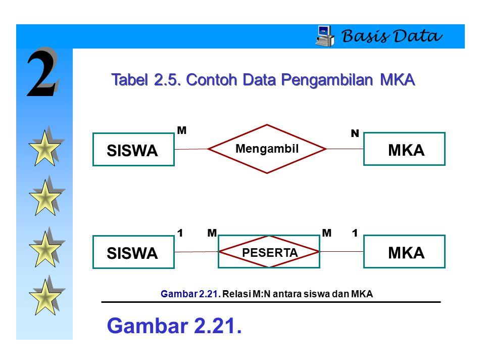 2 2 Basis Data Tabel 2.5. Contoh Data Pengambilan MKA SISWA Mengambil MKA M N SISWA PESERTA MKA 1MM1 Gambar 2.21. Gambar 2.21. Relasi M:N antara siswa