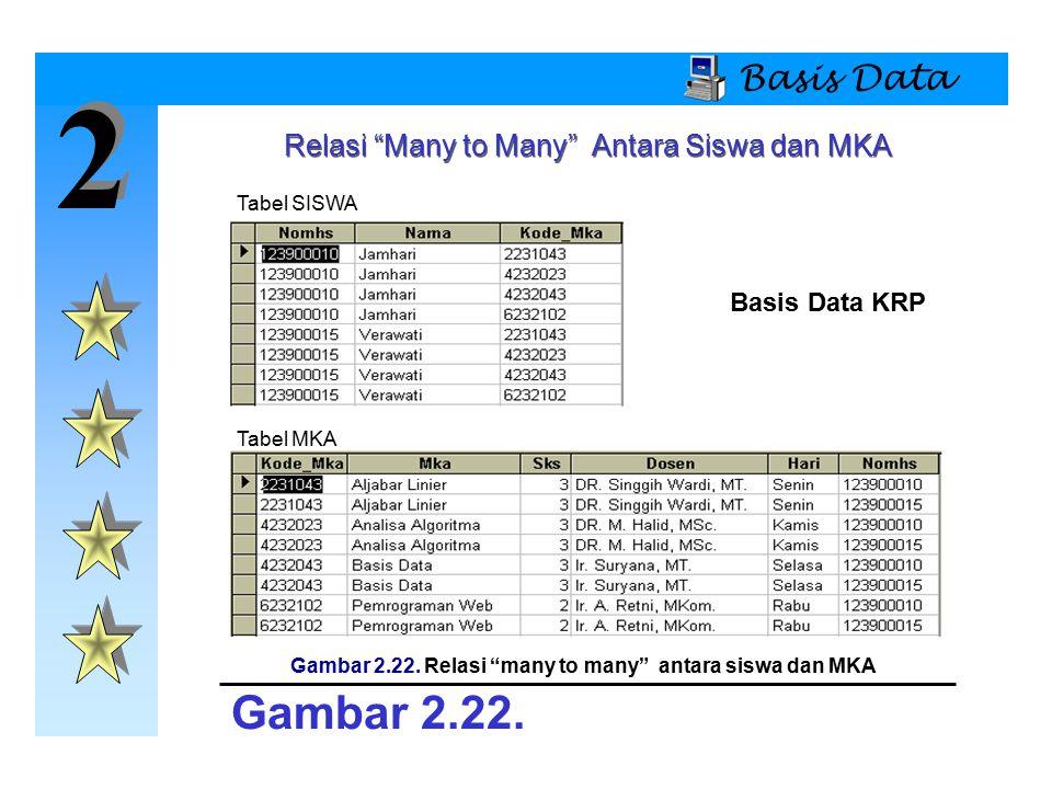 "2 2 Basis Data Relasi ""Many to Many"" Antara Siswa dan MKA Tabel SISWA Tabel MKA Gambar 2.22. Gambar 2.22. Relasi ""many to many"" antara siswa dan MKA B"