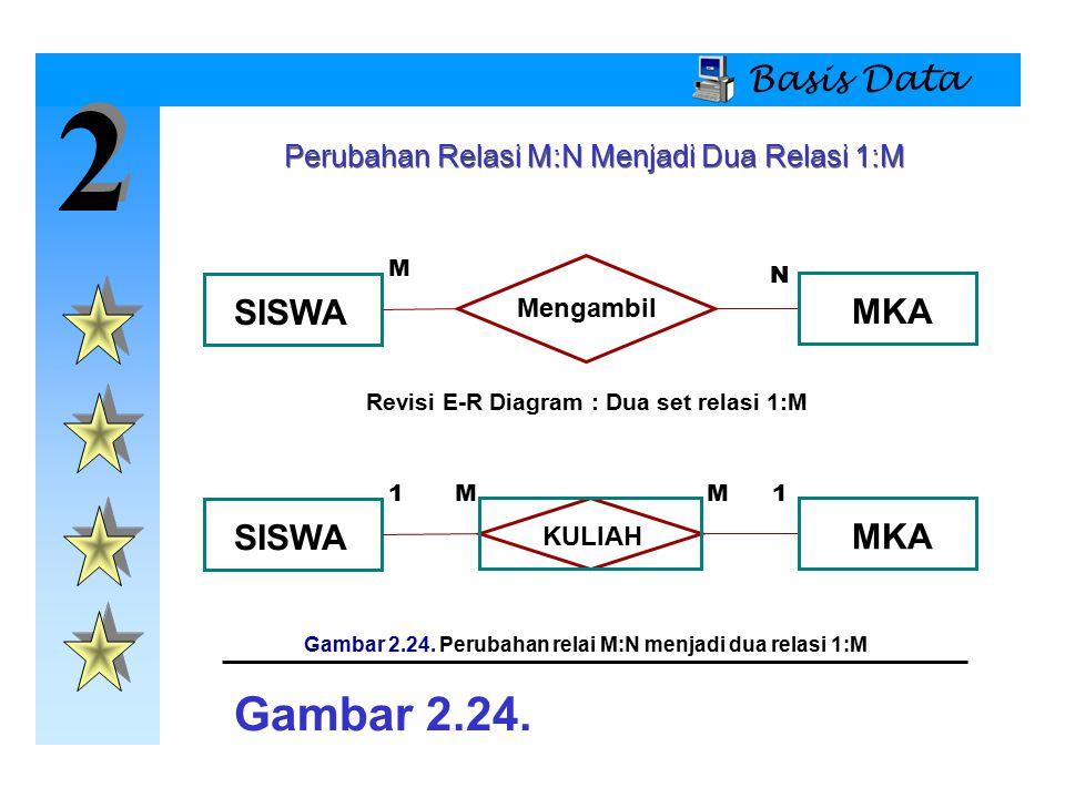 2 2 Basis Data SISWA Mengambil MKA M N SISWA KULIAH MKA 1MM1 Gambar 2.24. Gambar 2.24. Perubahan relai M:N menjadi dua relasi 1:M Perubahan Relasi M:N