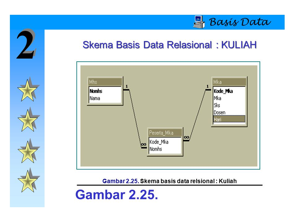 2 2 Basis Data Skema Basis Data Relasional : KULIAH Gambar 2.25. Gambar 2.25. Skema basis data relsional : Kuliah