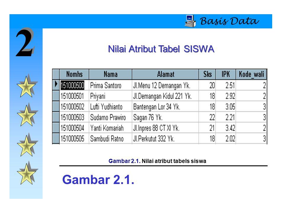 2 2 Basis Data Nilai Atribut Tabel SISWA Gambar 2.1. Gambar 2.1. Nilai atribut tabels siswa