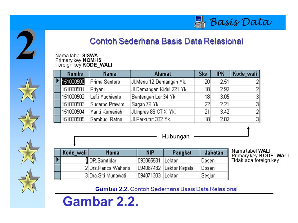 2 2 Basis Data Contoh Sederhana Basis Data Relasional Gambar 2.2. Gambar 2.2. Contoh Sederhana Basis Data Relasional Nama tabel SISWA Primary key NOMH