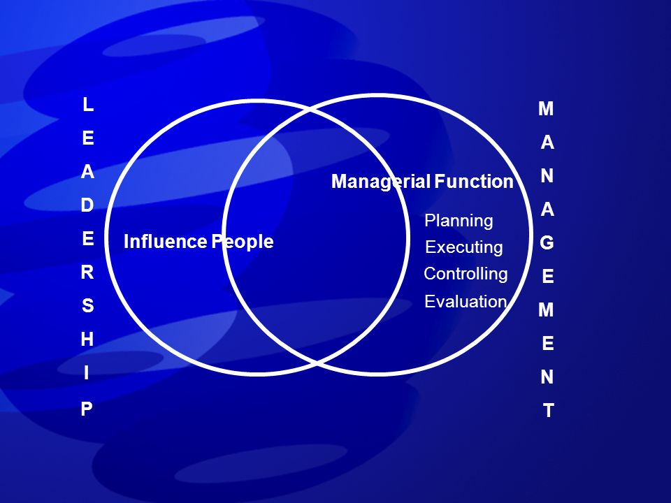 LEADERSHIPLEADERSHIP MANAGEMENTMANAGEMENT Influence People Managerial Function Planning Executing Controlling Evaluation