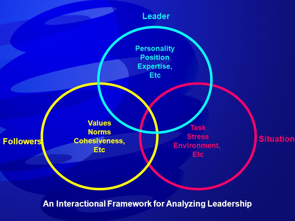 Task Stress Environment, Etc Values Norms Cohesiveness, Etc Personality Position Expertise, Etc Leader Followers Situation An Interactional Framework
