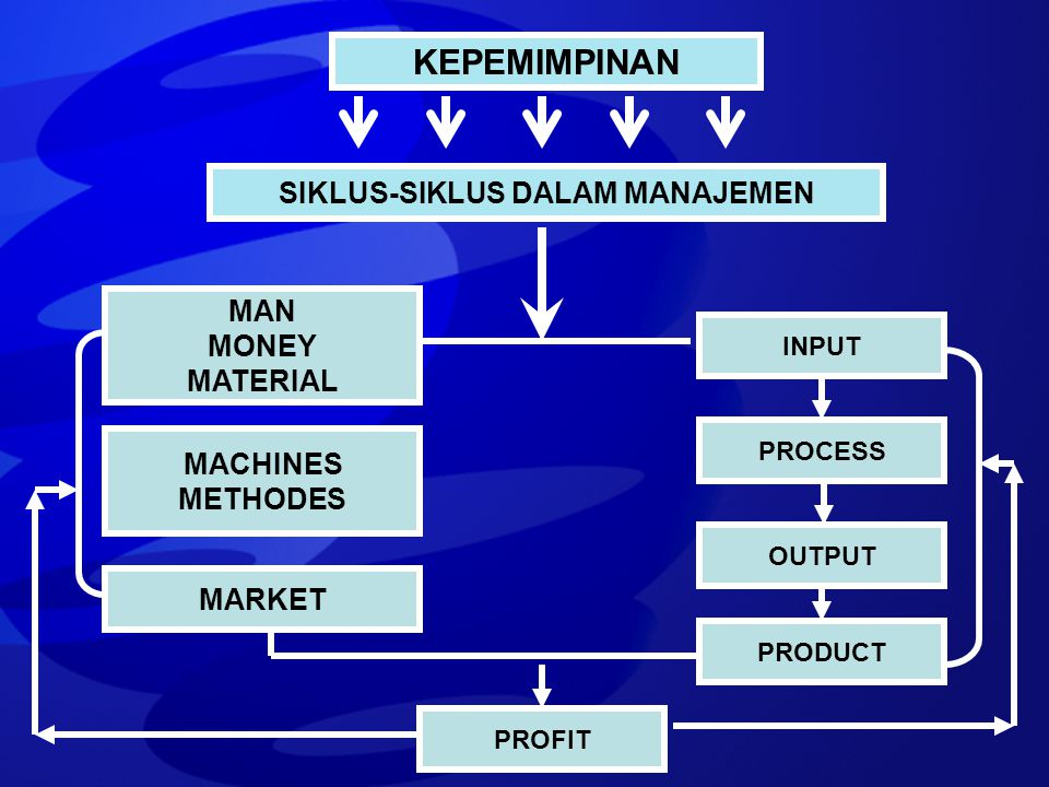 MACHINES METHODES SIKLUS-SIKLUS DALAM MANAJEMEN KEPEMIMPINAN MAN MONEY MATERIAL MARKET INPUT PROCESS OUTPUT PRODUCT MACHINES METHODES PROFIT