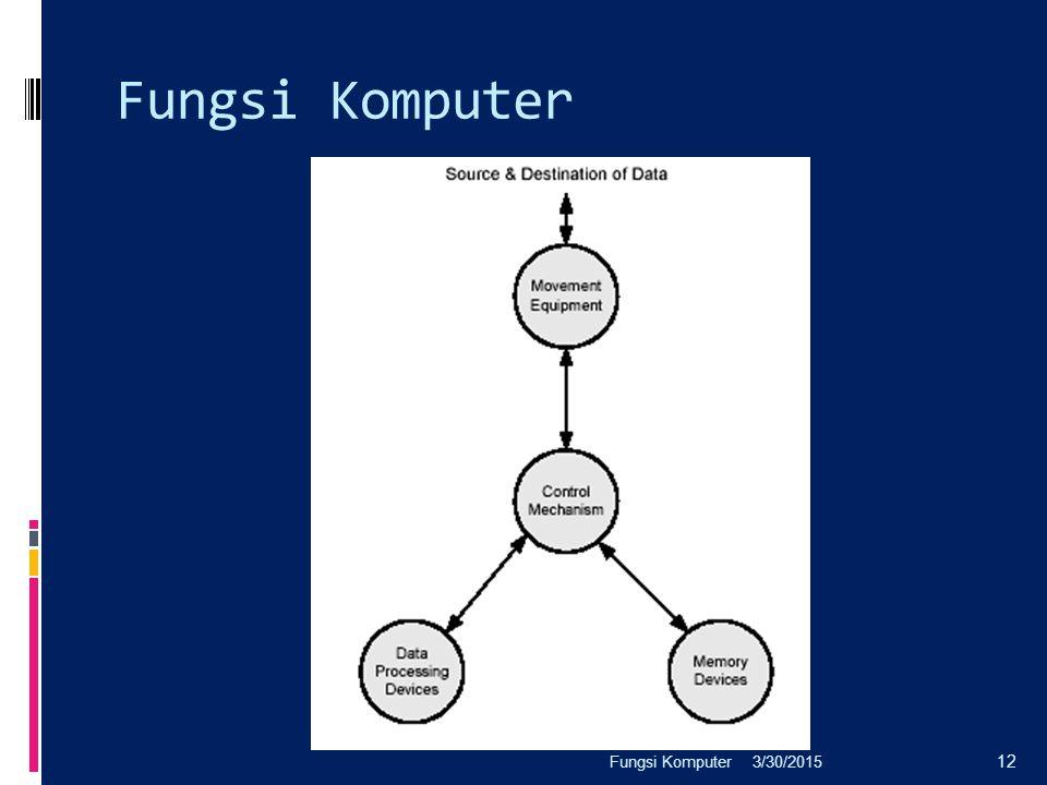 Fungsi Komputer 3/30/2015Fungsi Komputer 12