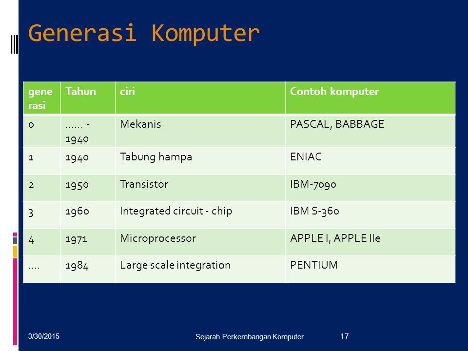 Generasi Komputer 3/30/2015 Sejarah Perkembangan Komputer 17 gene rasi TahunciriContoh komputer 0...... - 1940 MekanisPASCAL, BABBAGE 11940Tabung hamp